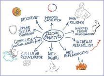 Ozone therapy - Save R1000 over 10 session Alberton CBD Health Spa _small